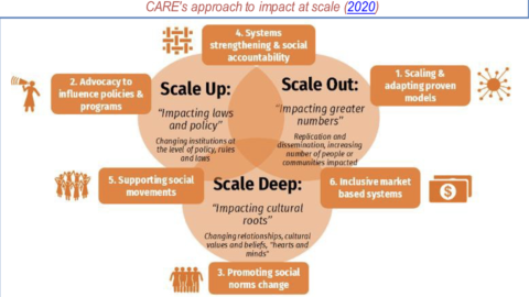 CARE's New Guidance for Impact at Scale